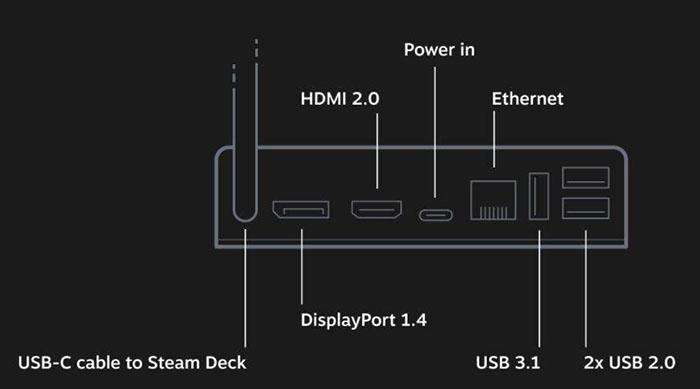 Steam Deck port i/o